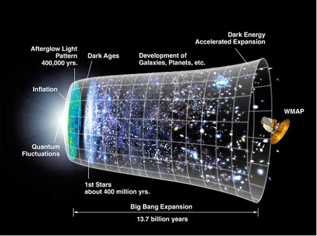 How Did The Universe Originate?