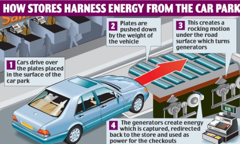 Supermarkets Will Soon Be Powered By Shoppers Cars