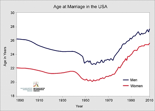 average age difference between married couples