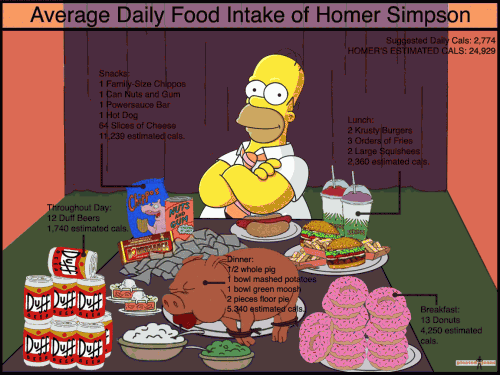 homer-simpson-daily-food-intake1-500x375