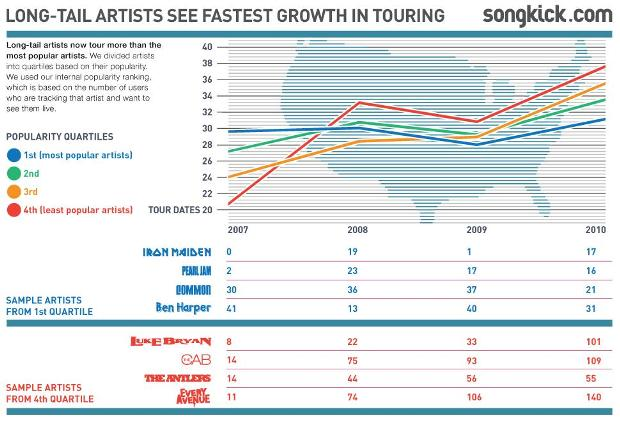 Songkick-Long-tail-artists-touring-more