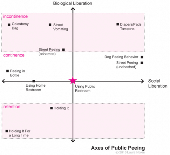 the-sociology-of-public-peeing-27249-1292730685-1