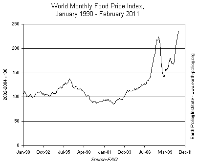 food prices update92_FPI