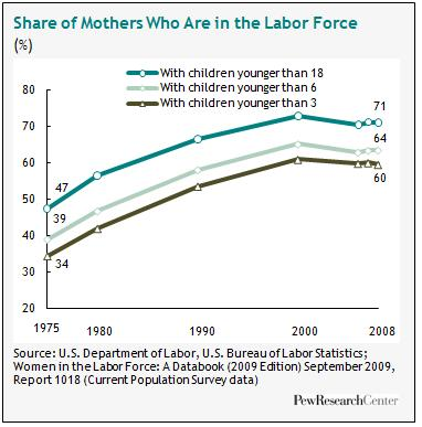 mothers and work force