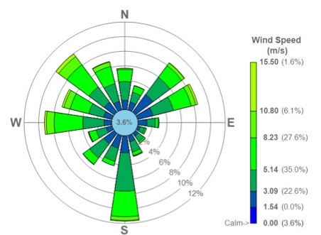 hypothetical-wind-rose-plot-image