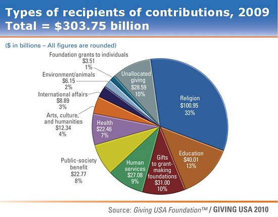 Philanthropy-Contributions-2009-By-Recipient-2