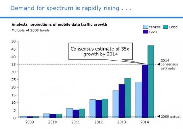 demand-for-wireless-spectrum-is-exploding