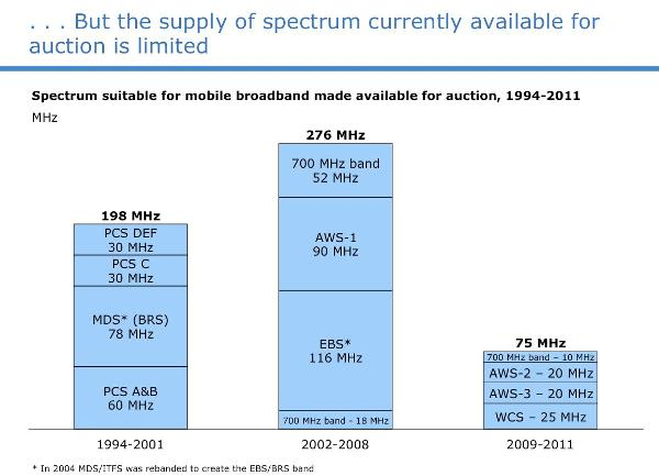 less-and-less-spectrum-is-being-auctioned-off