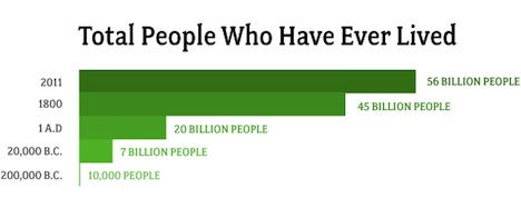 total_people_ever