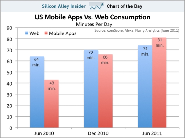 chart-of-the-day-mobile-apps-web-minutes-per-day-june-2011