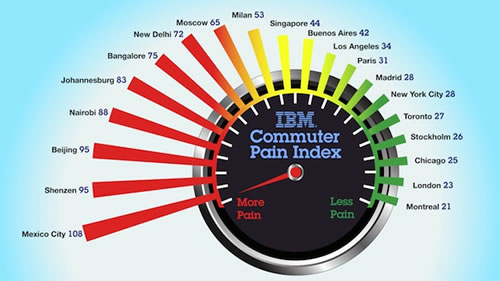 commuter-pain-index-ibm