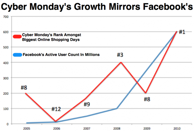 cyber-monday-facebook-users-graph-done-21