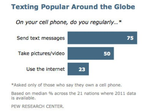 texting globally