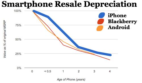 phone-depreciation