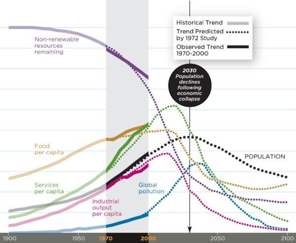 Futurism-Got-Corn-graph