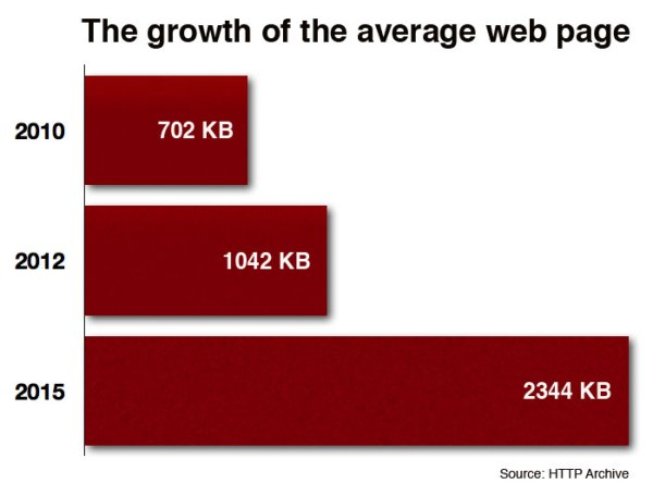 average-page-growth