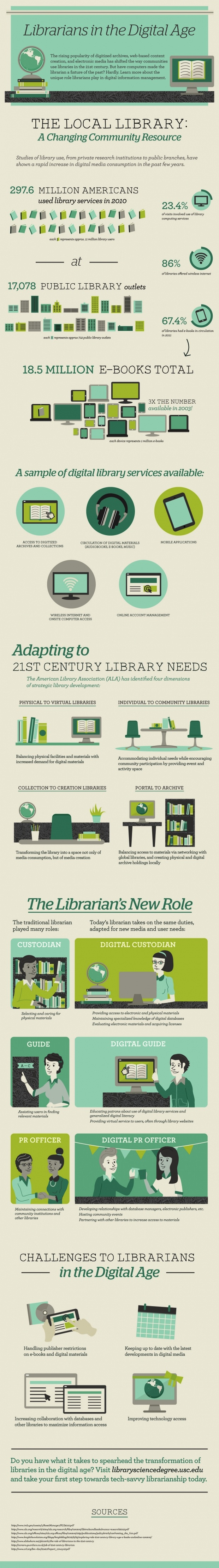 The-Role-of-Librarians-In-The-Digital-Age