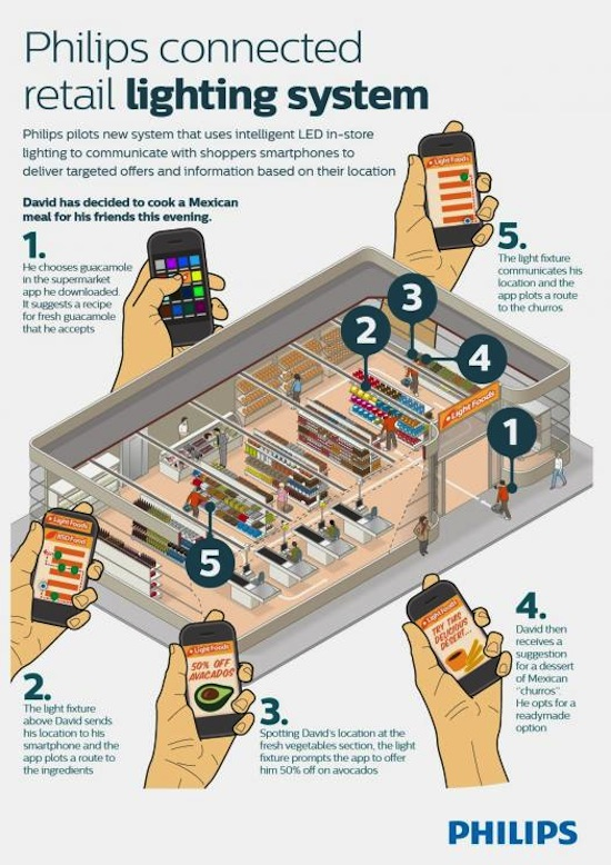 philips shopping tracking app