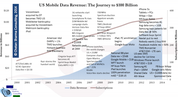 mobile data revenue