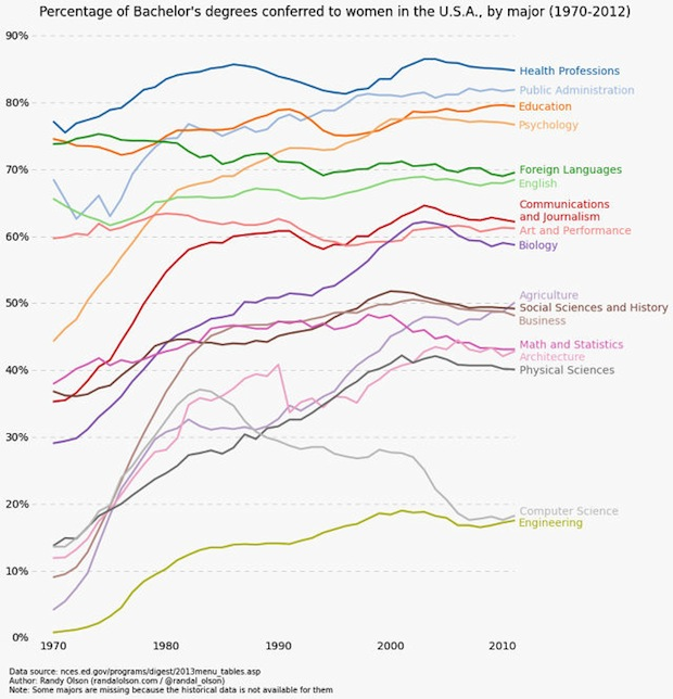 percent-bachelors-degrees-women