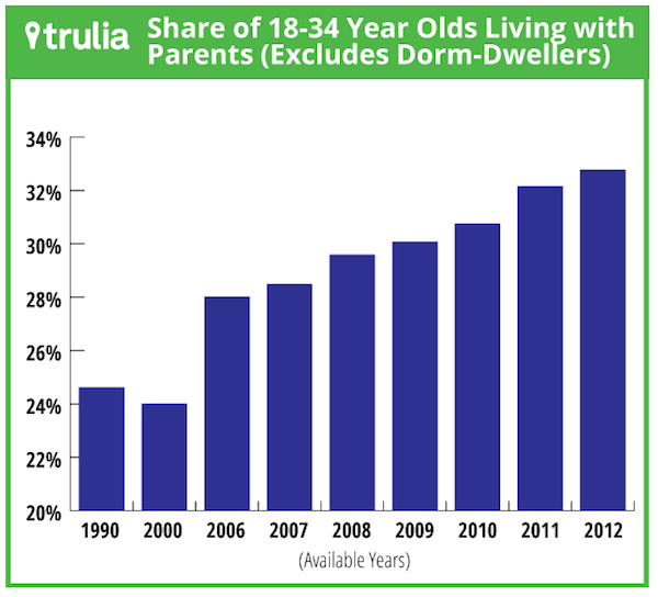 adults living with parents