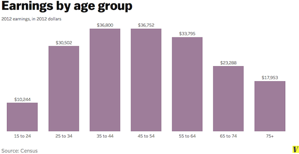 earnings by age group