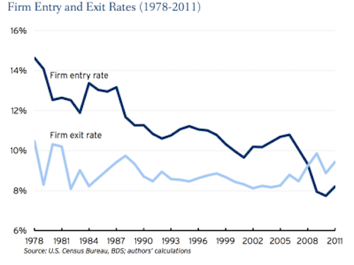 entry exit rates