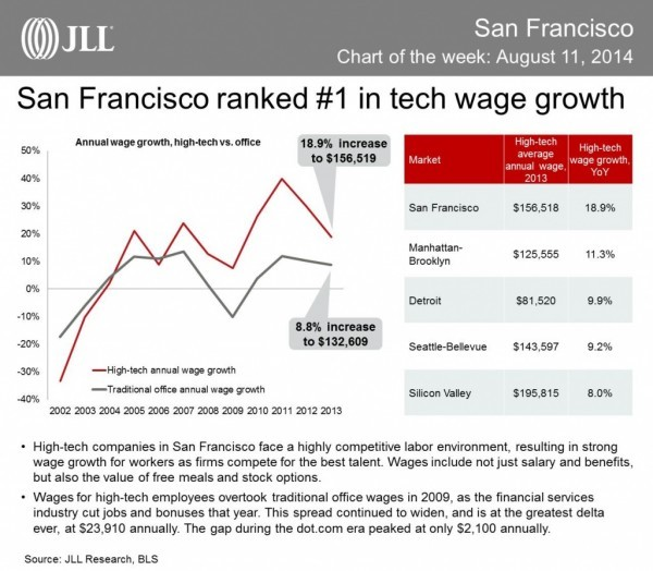 tech-wages