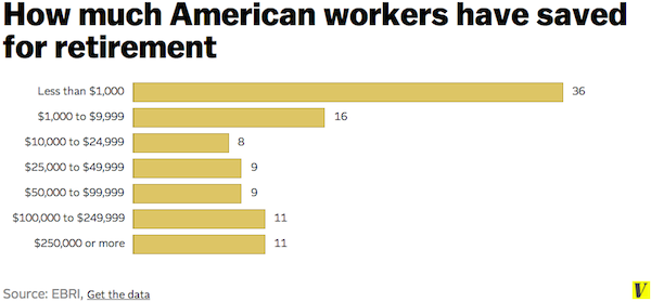 workers and retirement