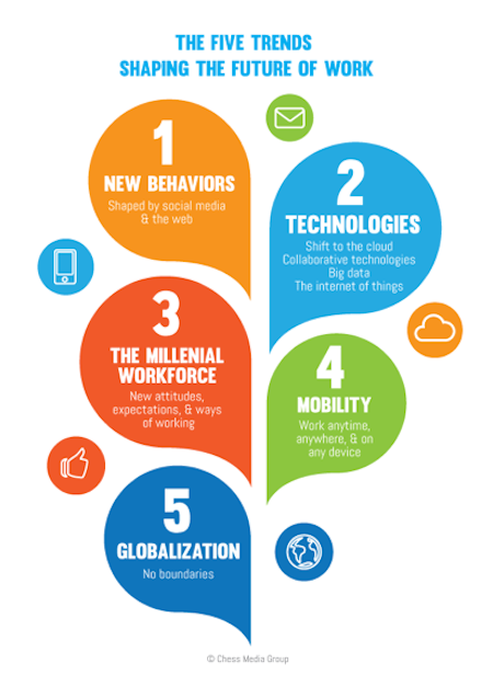trends future of work