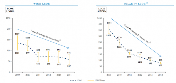 Solar-and-Wind-Price-Reduction-2009-2014-Lazard-800x377
