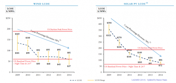Solar-and-Wind-Price-Reduction