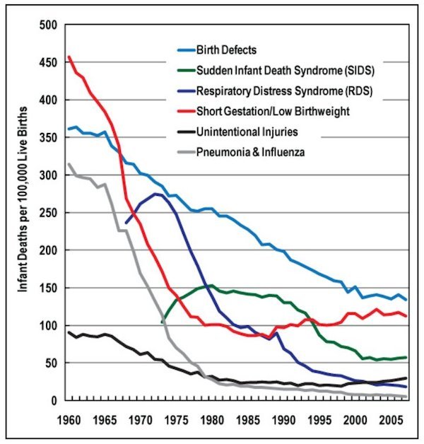 infant death rate