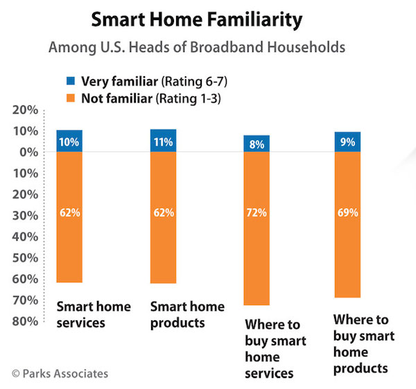 smart home knowledge