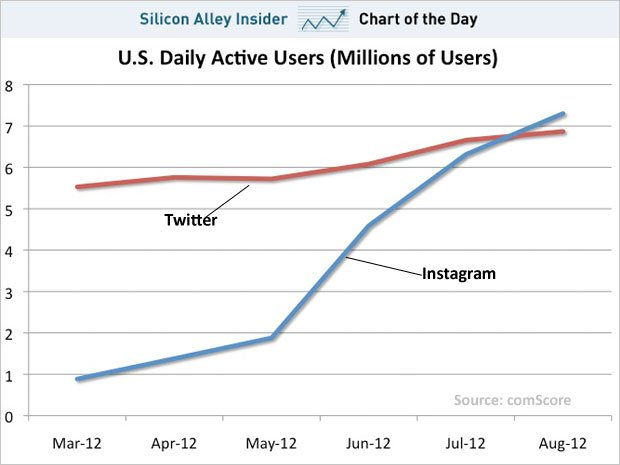 2 chart-of-the-day-twitter-instagram