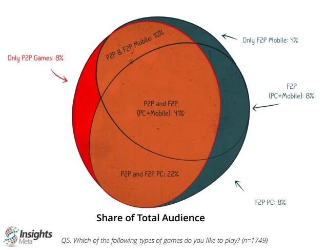 insights-meta-how-do-players-overlap