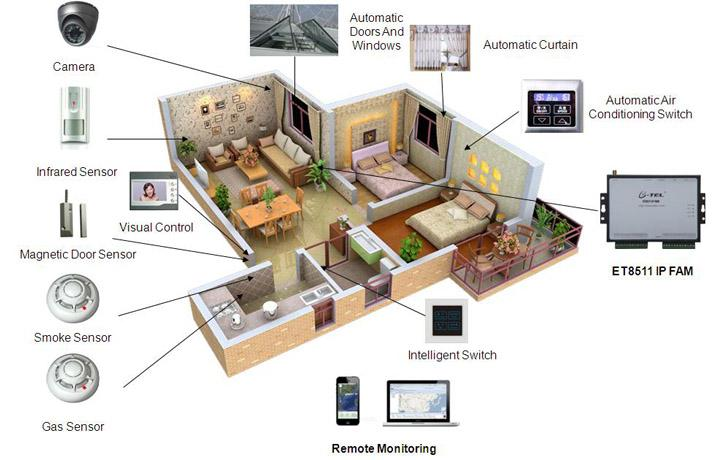 smart-home-devices 3rj6