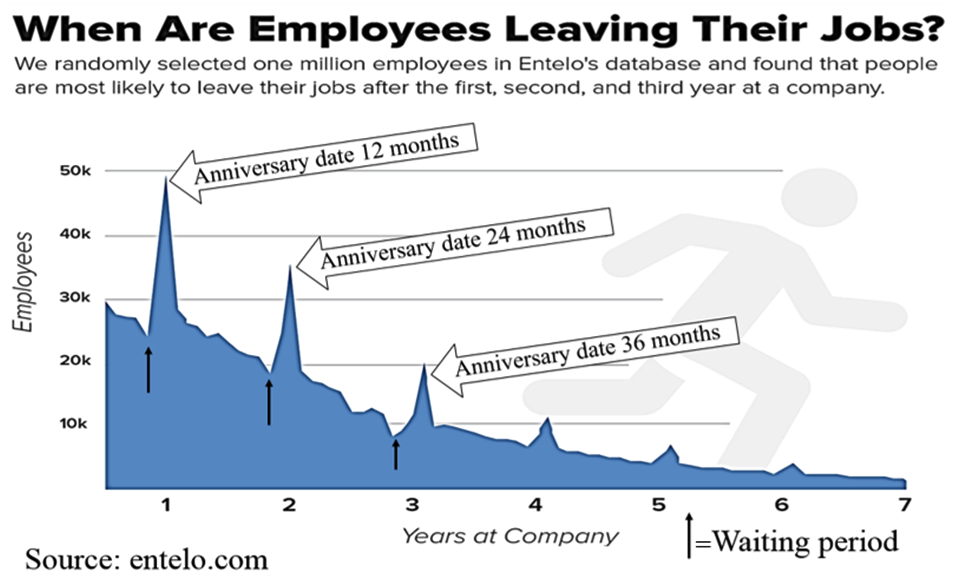 when-employees-leave