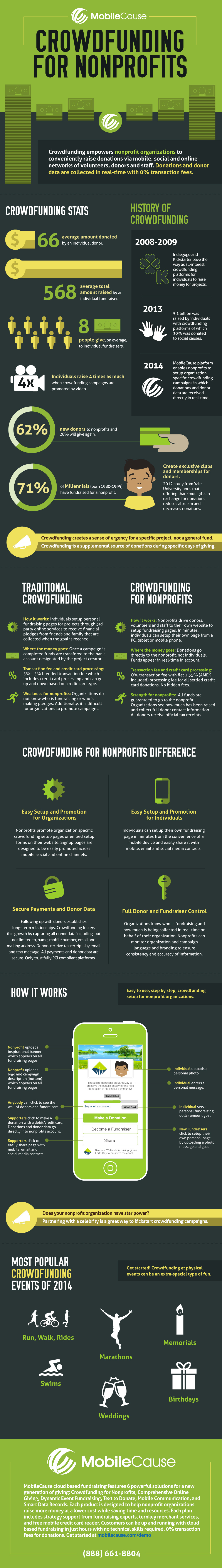 1434729368-numbers-behind-crowdfunding-infographic