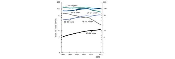 the-good-news-is-that-teen-birth-rates-have-plummeted-which-is-likely-affecting-the-total-decline-i