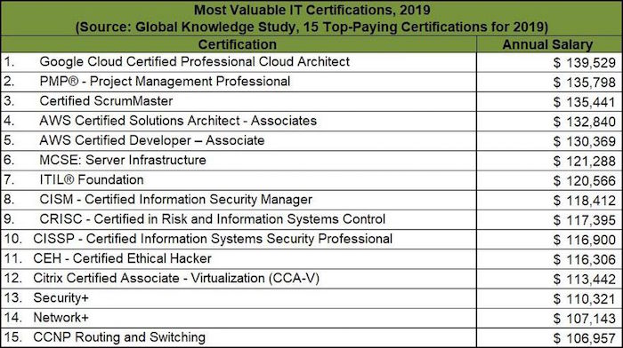 https---blogs-images.forbes.com-louiscolumbus-files-2019-02-Most-Valuable-IT-Certifications-In-2019