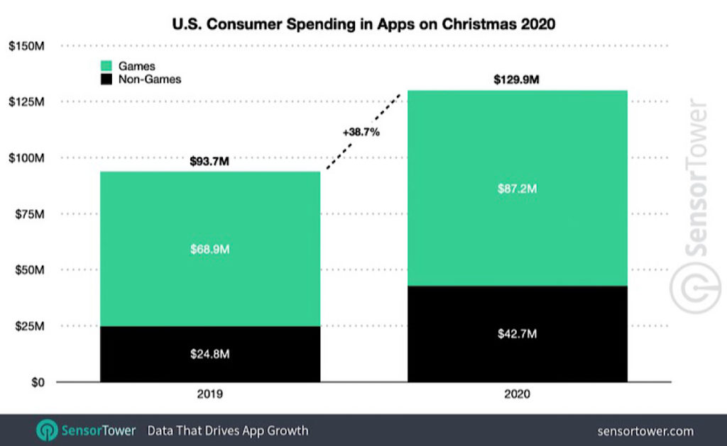 Study-finds-more-than-$100-Billion-app-stores-2