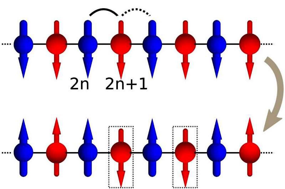 Lack of symmetry in qubits can't fix errors in quantum computing, might explain matter/antimatter