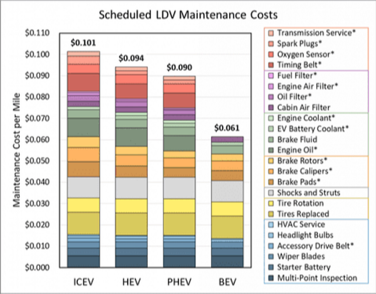 It's Official: US Government Says Electric Vehicles Cost 40% Less To Maintain