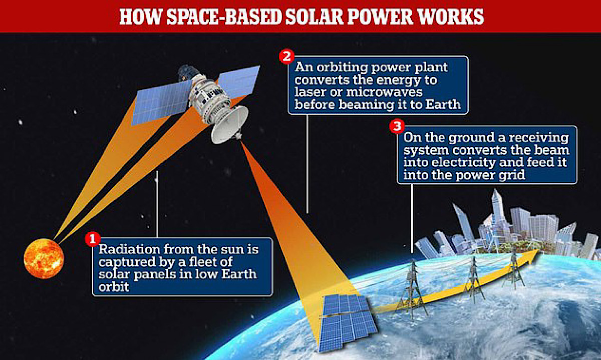 China reveals plans to launch a fleet of mile-long solar panels into space to beam energy back to Earth by 2035 – and says the system could have the same output as a nuclear power station by 2050